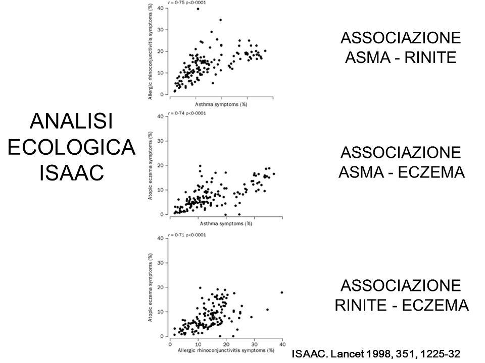 ANALISI ECOLOGICA ISAAC ASSOCIAZIONE ASMA - RINITE ASSOCIAZIONE ASMA - ECZEMA ASSOCIAZIONE RINITE - ECZEMA ISAAC. Lancet 1998, 351, 1225-32