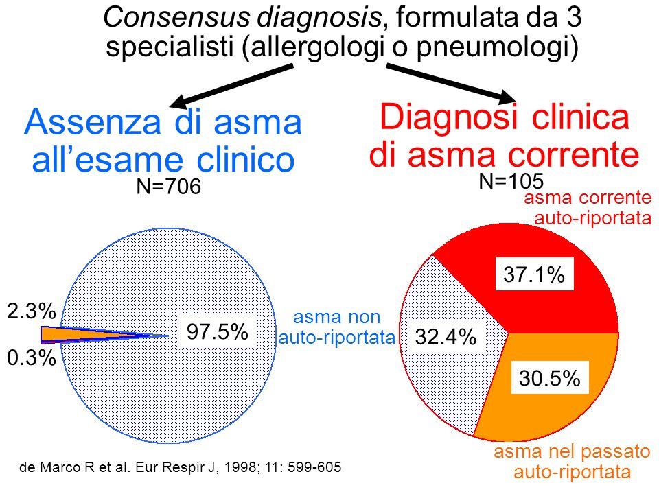 Diagnosi clinica di asma corrente Assenza di asma allesame clinico 0.3% 2.3% 32.4% 37.1% 30.5% 97.5% asma non auto-riportata asma corrente auto-riport