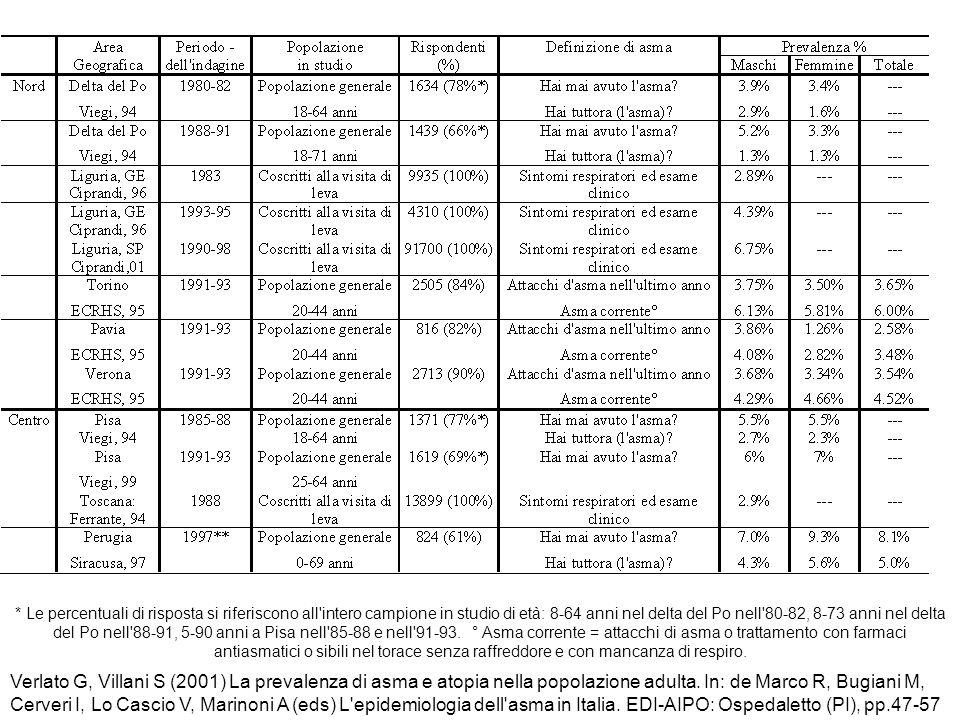 Verlato G, Villani S (2001) La prevalenza di asma e atopia nella popolazione adulta. In: de Marco R, Bugiani M, Cerveri I, Lo Cascio V, Marinoni A (ed