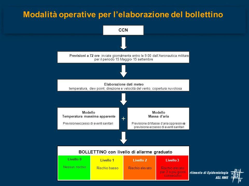 Modalità operative per lelaborazione del bollettino Previsioni a 72 ore inviate giornalmente entro le 9:00 dallAeronautica militare per il periodo 15