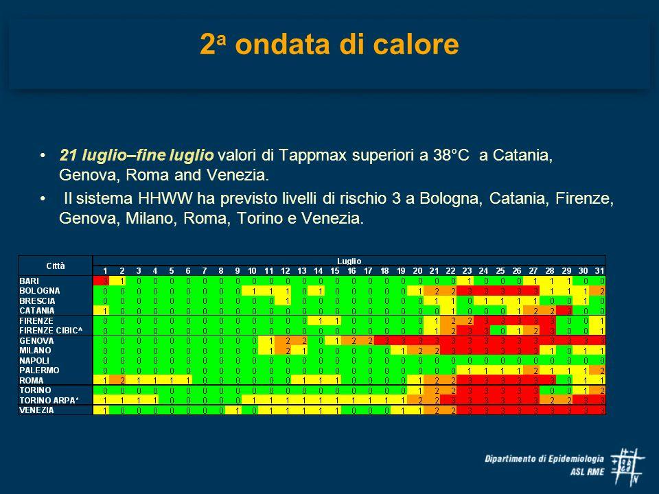 2 a ondata di calore 21 luglio–fine luglio valori di Tappmax superiori a 38°C a Catania, Genova, Roma and Venezia. Il sistema HHWW ha previsto livelli