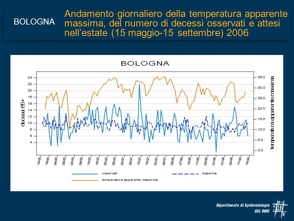 Andamento giornaliero della temperatura apparente massima, del numero di decessi osservati e attesi nellestate (15 maggio-15 settembre) 2006 BOLOGNA