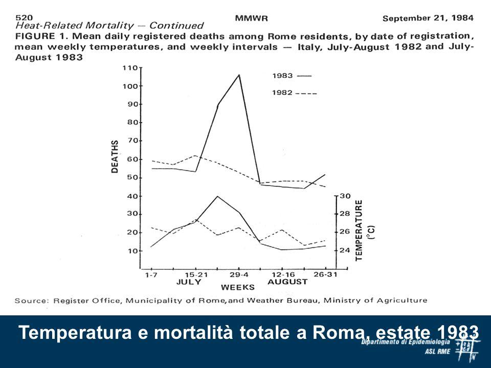 Eccessi di mortalità Seconda ondata di calore (21-31 luglio) * media della mortalità per giorno della settimana, ordine della settimana allinterno del mese