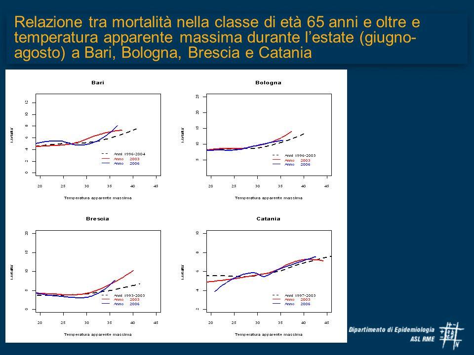 Relazione tra mortalità nella classe di età 65 anni e oltre e temperatura apparente massima durante lestate (giugno- agosto) a Bari, Bologna, Brescia