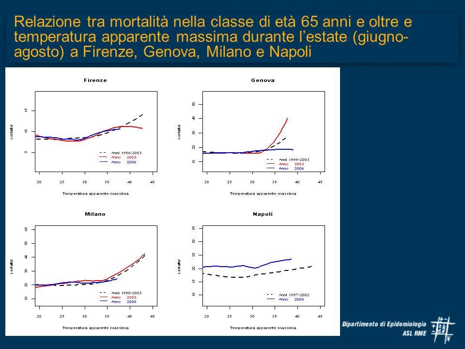 Relazione tra mortalità nella classe di età 65 anni e oltre e temperatura apparente massima durante lestate (giugno- agosto) a Firenze, Genova, Milano