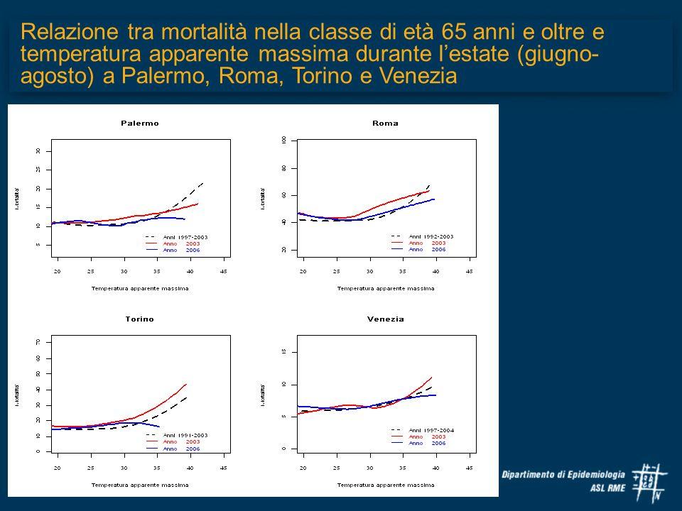 Relazione tra mortalità nella classe di età 65 anni e oltre e temperatura apparente massima durante lestate (giugno- agosto) a Palermo, Roma, Torino e