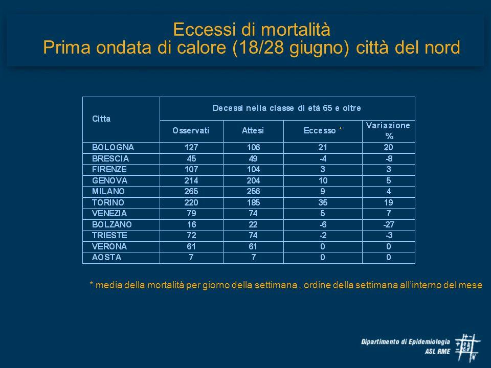 Eccessi di mortalità Prima ondata di calore (18/28 giugno) città del nord * media della mortalità per giorno della settimana, ordine della settimana a