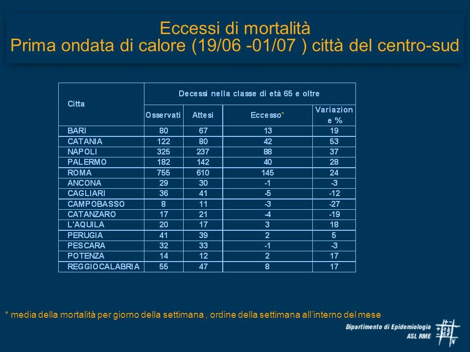 Eccessi di mortalità Prima ondata di calore (19/06 -01/07 ) città del centro-sud * media della mortalità per giorno della settimana, ordine della sett