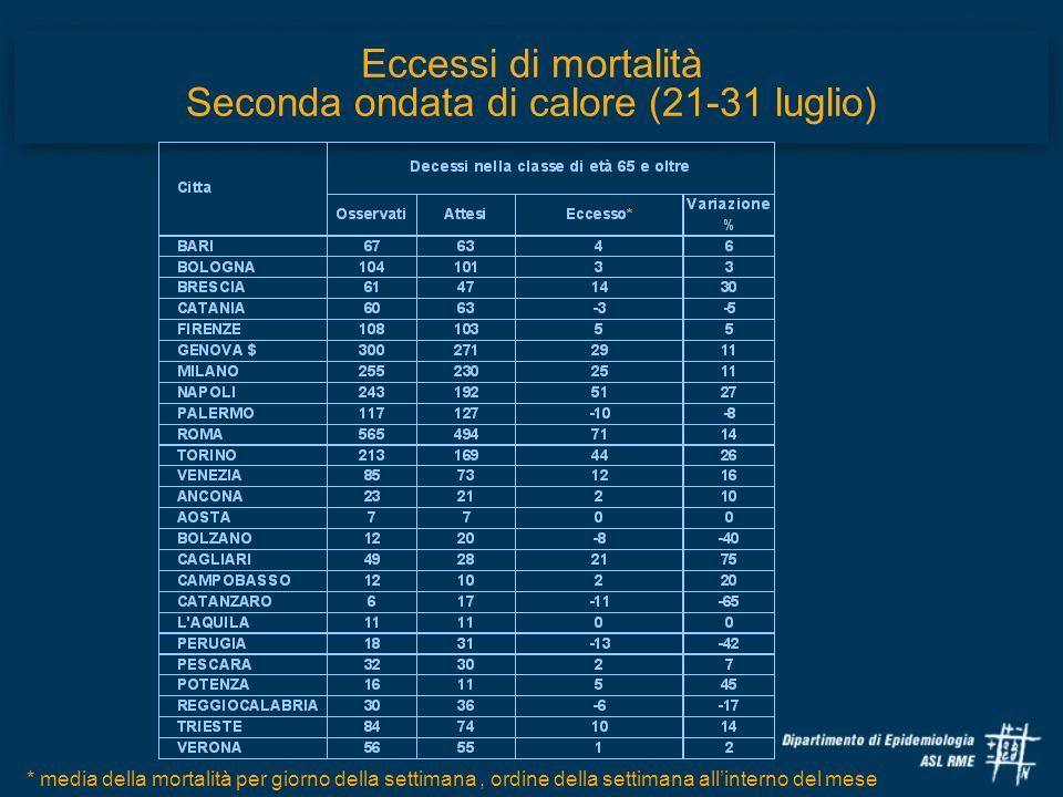 Eccessi di mortalità Seconda ondata di calore (21-31 luglio) * media della mortalità per giorno della settimana, ordine della settimana allinterno del