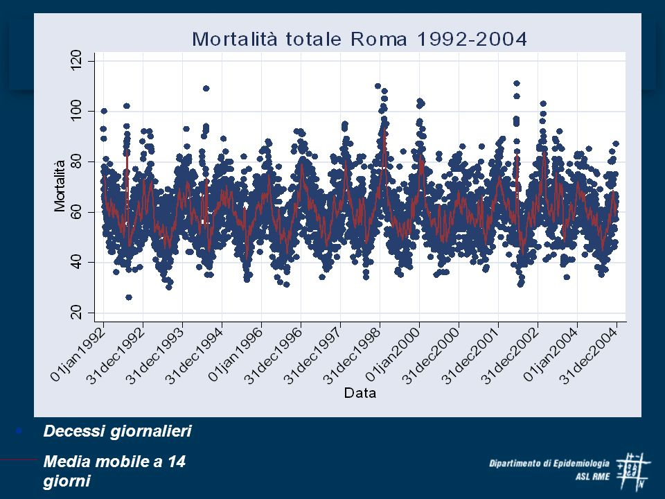 Mortalità: Media mobile a 7 giorni della media giornaliera del periodo 1992-2004