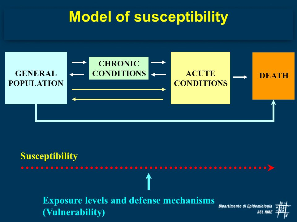 Model of susceptibility GENERAL POPULATION CHRONIC CONDITIONS ACUTE CONDITIONS DEATH Susceptibility Exposure levels and defense mechanisms (Vulnerability)