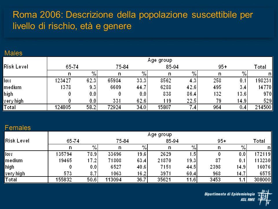 Roma 2006: Descrizione della popolazione suscettibile per livello di rischio, età e genere Males Females