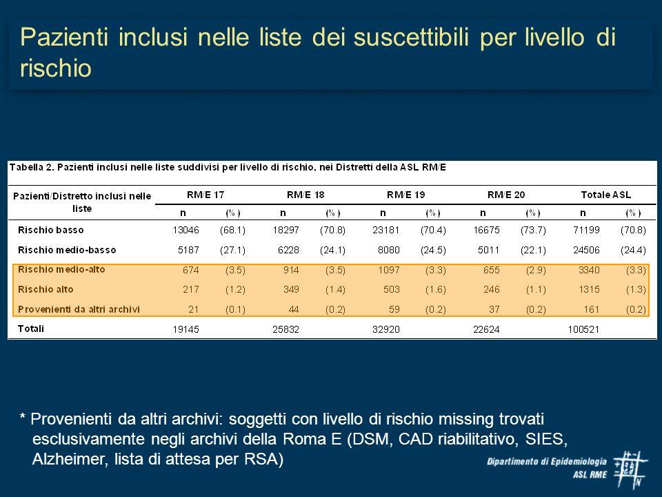 * Provenienti da altri archivi: soggetti con livello di rischio missing trovati esclusivamente negli archivi della Roma E (DSM, CAD riabilitativo, SIE