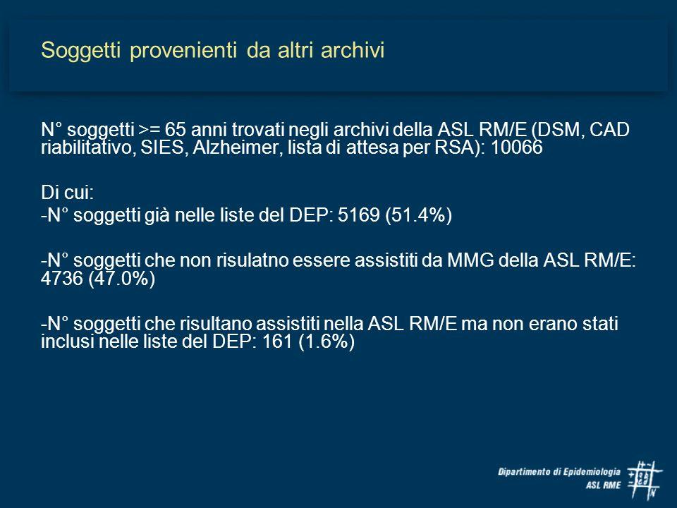 Soggetti provenienti da altri archivi N° soggetti >= 65 anni trovati negli archivi della ASL RM/E (DSM, CAD riabilitativo, SIES, Alzheimer, lista di a