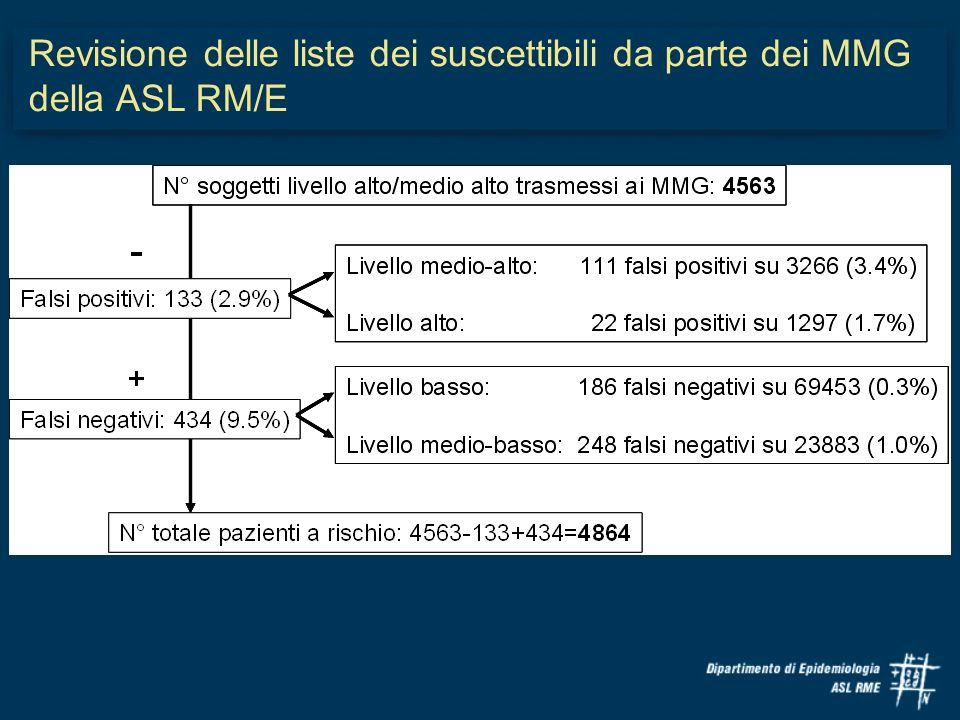 Revisione delle liste dei suscettibili da parte dei MMG della ASL RM/E