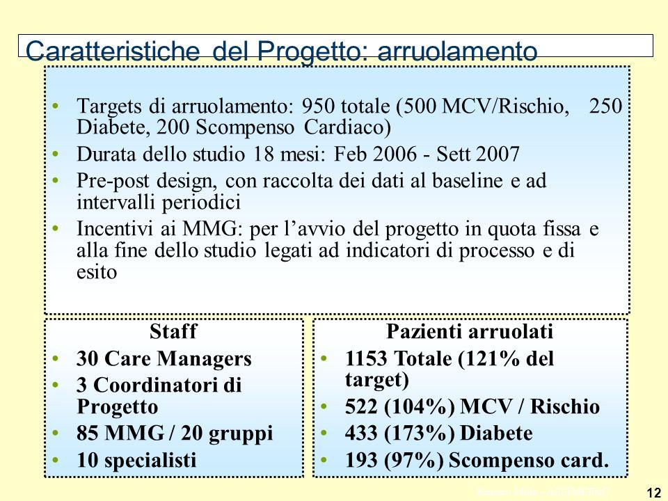 12 Ernesto Mola - ASSIMEFAC Caratteristiche del Progetto: arruolamento Staff 30 Care Managers 3 Coordinatori di Progetto 85 MMG / 20 gruppi 10 specialisti Pazienti arruolati 1153 Totale (121% del target) 522 (104%) MCV / Rischio 433 (173%) Diabete 193 (97%) Scompenso card.