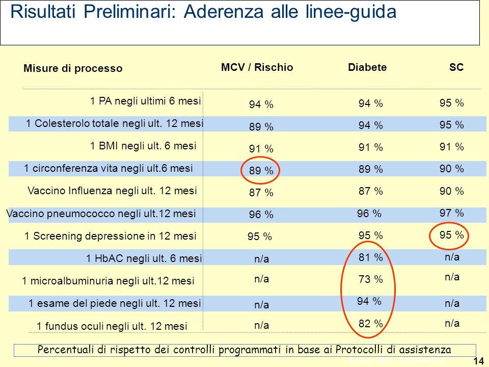14 Ernesto Mola - ASSIMEFAC Risultati Preliminari: Aderenza alle linee-guida Misure di processo 1 HbAC negli ult. 6 mesi 1 PA negli ultimi 6 mesi 1 Co