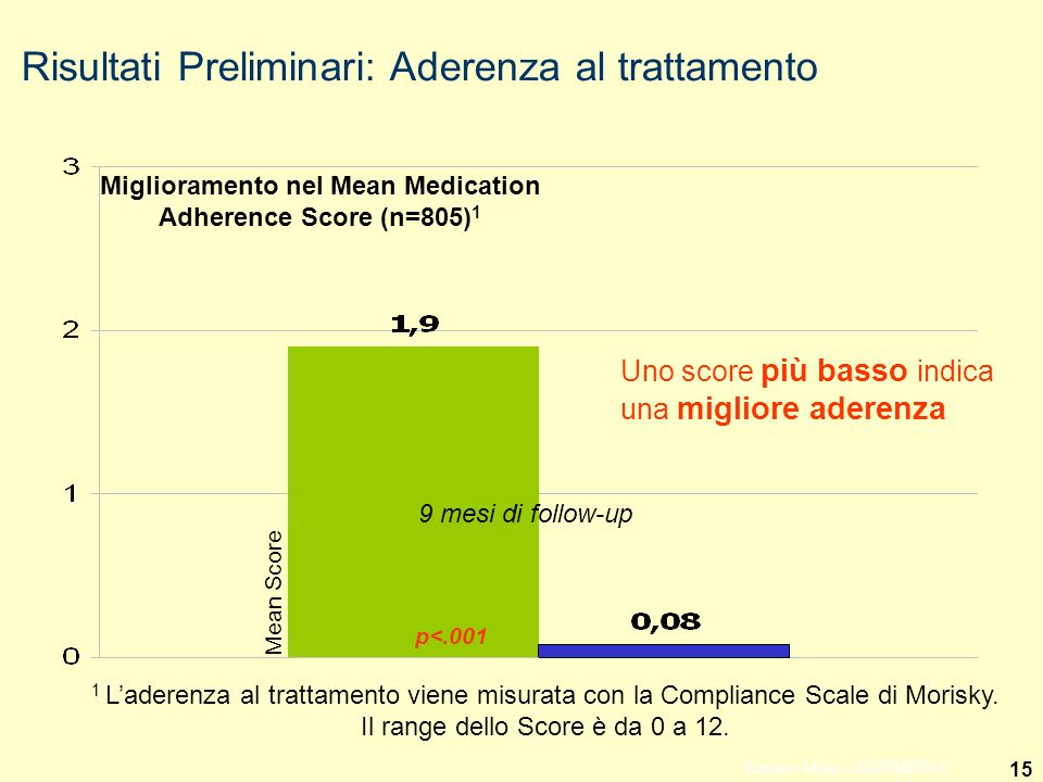 15 Ernesto Mola - ASSIMEFAC Mean Score p<.001 9 mesi di follow-up Uno score più basso indica una migliore aderenza 1 Laderenza al trattamento viene mi
