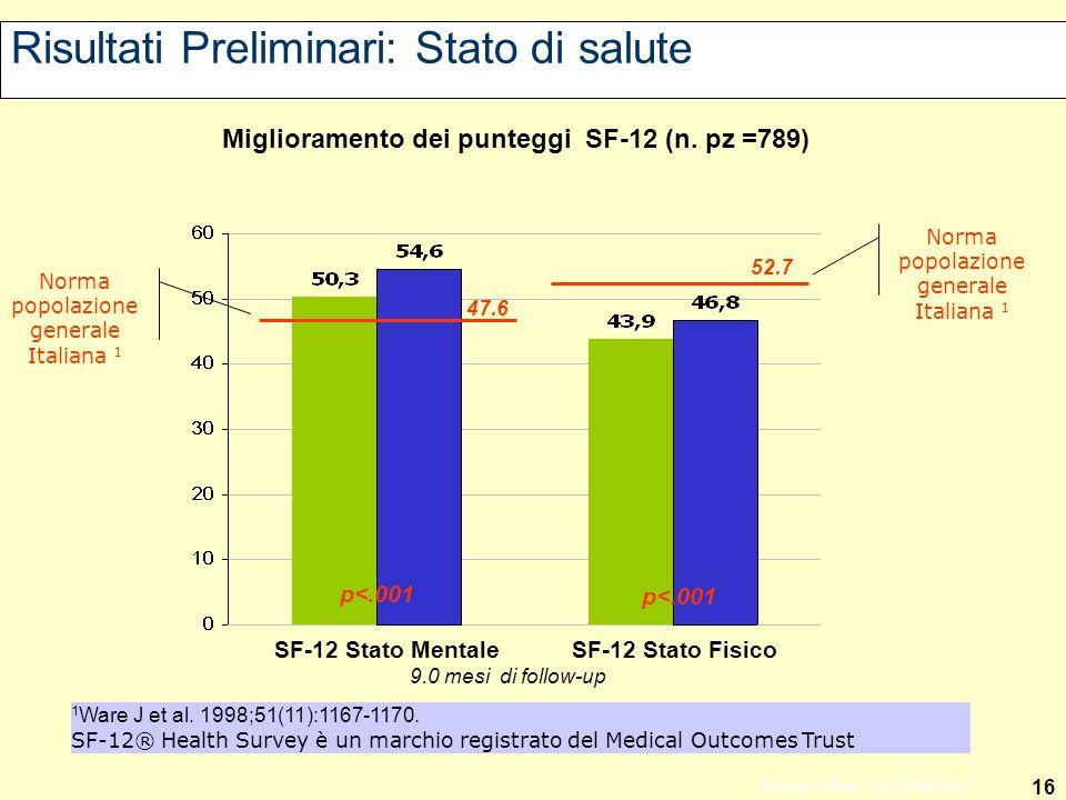 16 Ernesto Mola - ASSIMEFAC Risultati Preliminari: Stato di salute SF-12 Stato Mentale SF-12 Stato Fisico Norma popolazione generale Italiana 1 47.6 52.7 Miglioramento dei punteggi SF-12 (n.