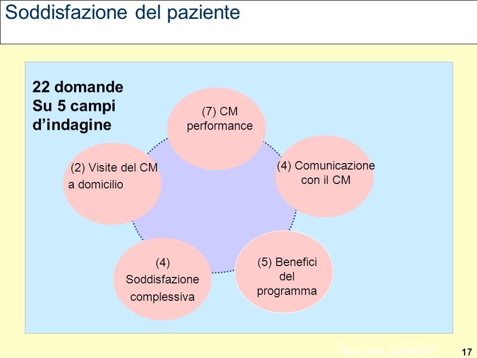 17 Ernesto Mola - ASSIMEFAC Soddisfazione del paziente (4) Soddisfazione complessiva (2) Visite del CM a domicilio (5) Benefici del programma (4) Comunicazione con il CM (7) CM performance 22 domande Su 5 campi dindagine