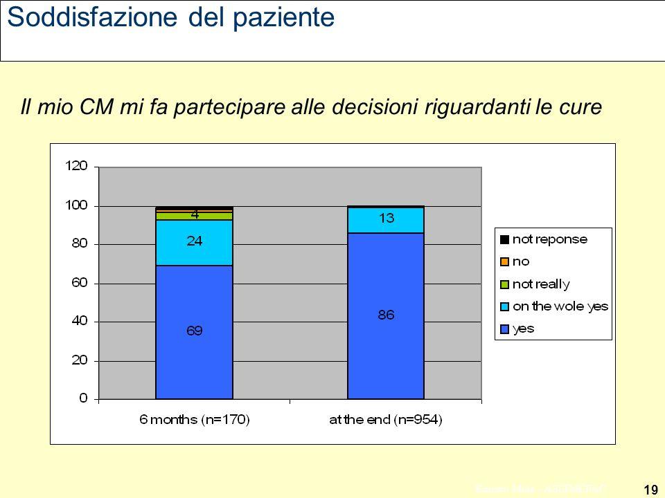 19 Ernesto Mola - ASSIMEFAC Soddisfazione del paziente Il mio CM mi fa partecipare alle decisioni riguardanti le cure