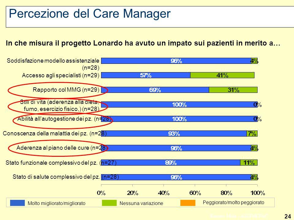 24 Ernesto Mola - ASSIMEFAC Percezione del Care Manager Stato di salute complessivo del pz. (n=28) Stato funzionale complessivo del pz. (n=27) Aderenz