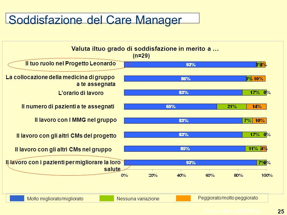 25 Ernesto Mola - ASSIMEFAC Soddisfazione del Care Manager Il numero di pazienti a te assegnati Il lavoro con I MMG nel gruppo Il lavoro con gli altri