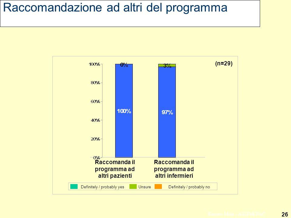 26 Ernesto Mola - ASSIMEFAC Raccomandazione ad altri del programma Raccomanda il programma ad altri pazienti Raccomanda il programma ad altri infermie