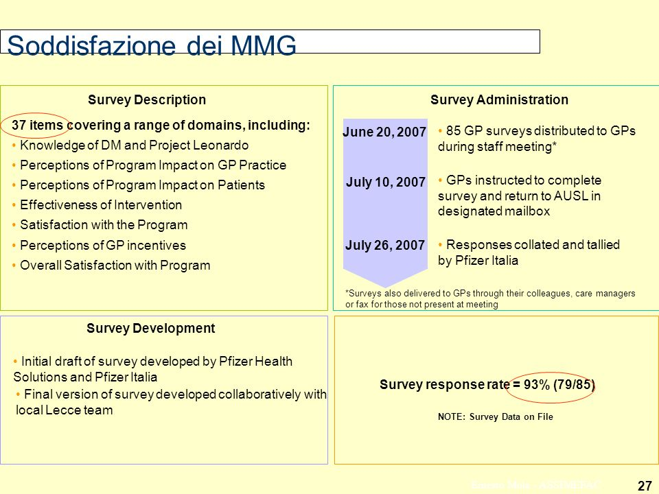 27 Ernesto Mola - ASSIMEFAC Soddisfazione dei MMG Final version of survey developed collaboratively with local Lecce team Survey Administration Survey