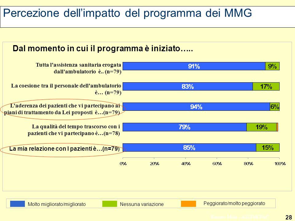 28 Ernesto Mola - ASSIMEFAC Percezione dellimpatto del programma dei MMG La mia relazione con I pazienti è…(n=79 ) La qualità del tempo trascorso con