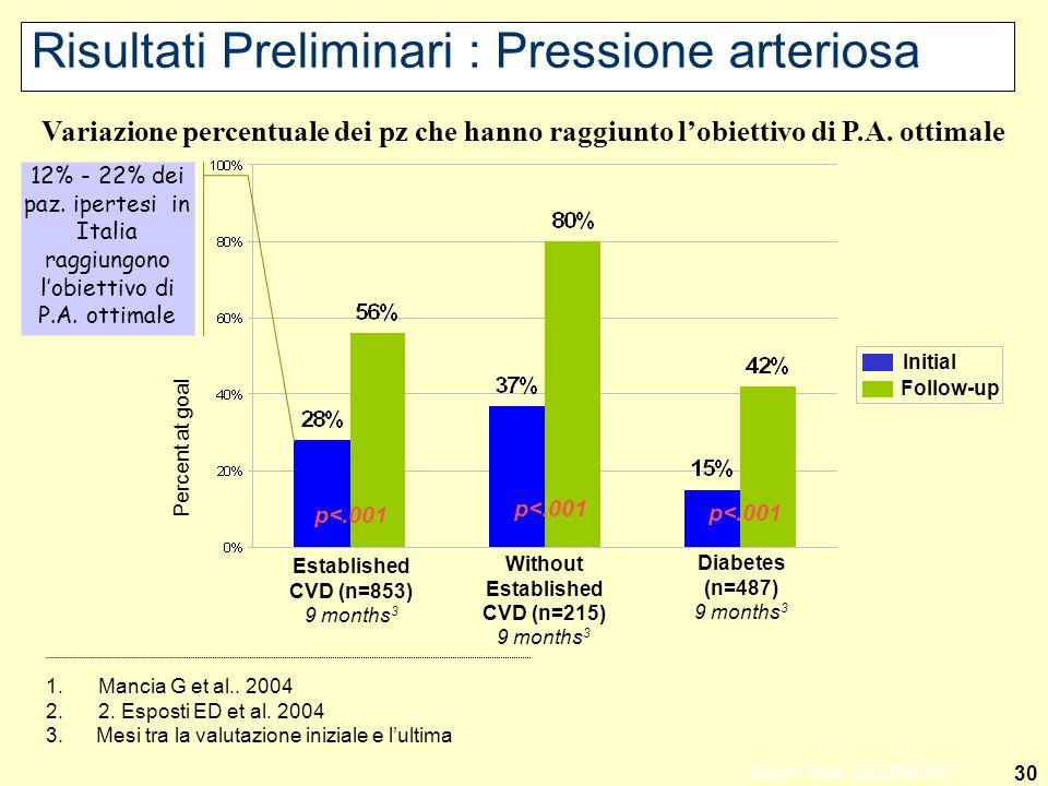 30 Ernesto Mola - ASSIMEFAC Risultati Preliminari : Pressione arteriosa Variazione percentuale dei pz che hanno raggiunto lobiettivo di P.A.