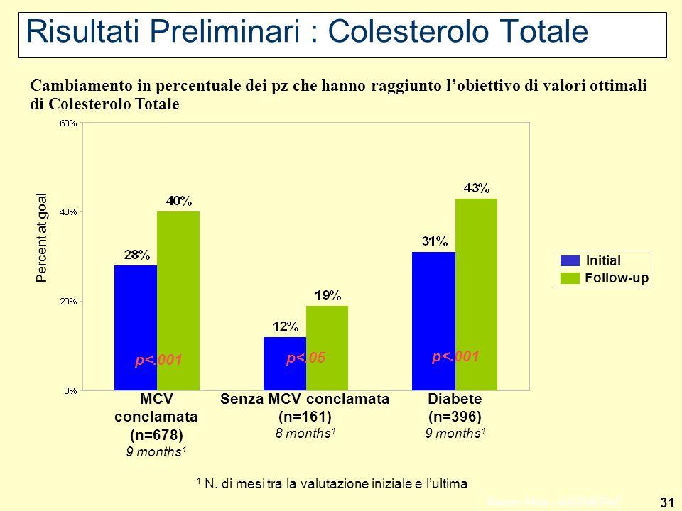 31 Ernesto Mola - ASSIMEFAC Risultati Preliminari : Colesterolo Totale MCV conclamata (n=678) 9 months 1 Senza MCV conclamata (n=161) 8 months 1 Initial Follow-up Cambiamento in percentuale dei pz che hanno raggiunto lobiettivo di valori ottimali di Colesterolo Totale p<.001 p<.05 Percent at goal Diabete (n=396) 9 months 1 p<.001 1 N.