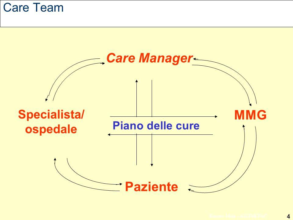 4 Ernesto Mola - ASSIMEFAC Care Team Paziente Care Manager Specialista/ ospedale Piano delle cure MMG