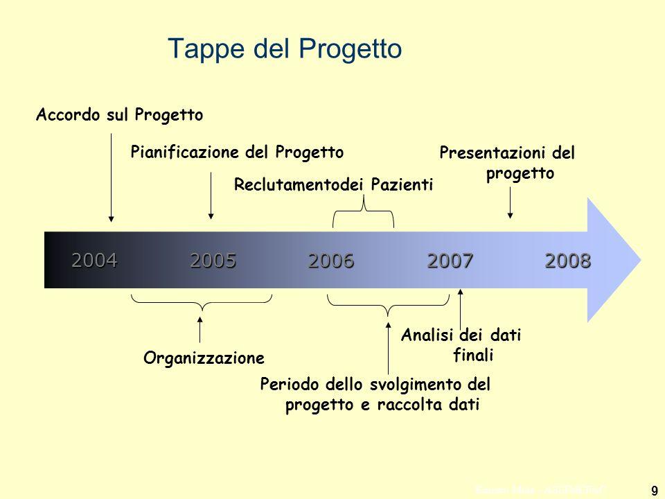 9 Ernesto Mola - ASSIMEFAC Tappe del Progetto 2004 2005 2006 2007 2008 Accordo sul Progetto Pianificazione del Progetto Organizzazione Reclutamentodei Pazienti Periodo dello svolgimento del progetto e raccolta dati Analisi dei dati finali Presentazioni del progetto