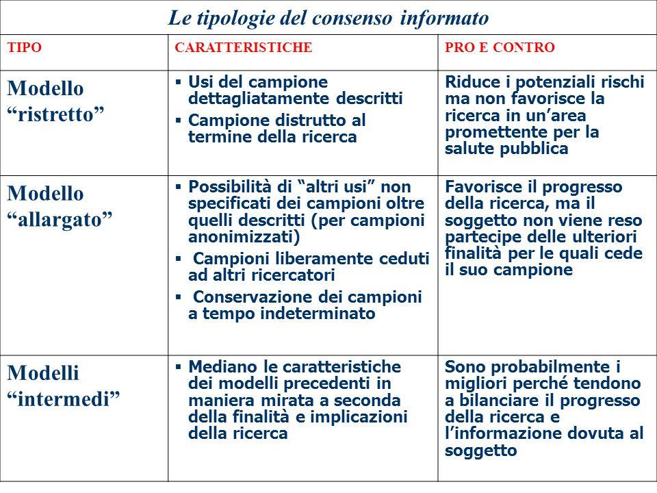 Le tipologie del consenso informato TIPOCARATTERISTICHEPRO E CONTRO Modello ristretto Usi del campione dettagliatamente descritti Campione distrutto a