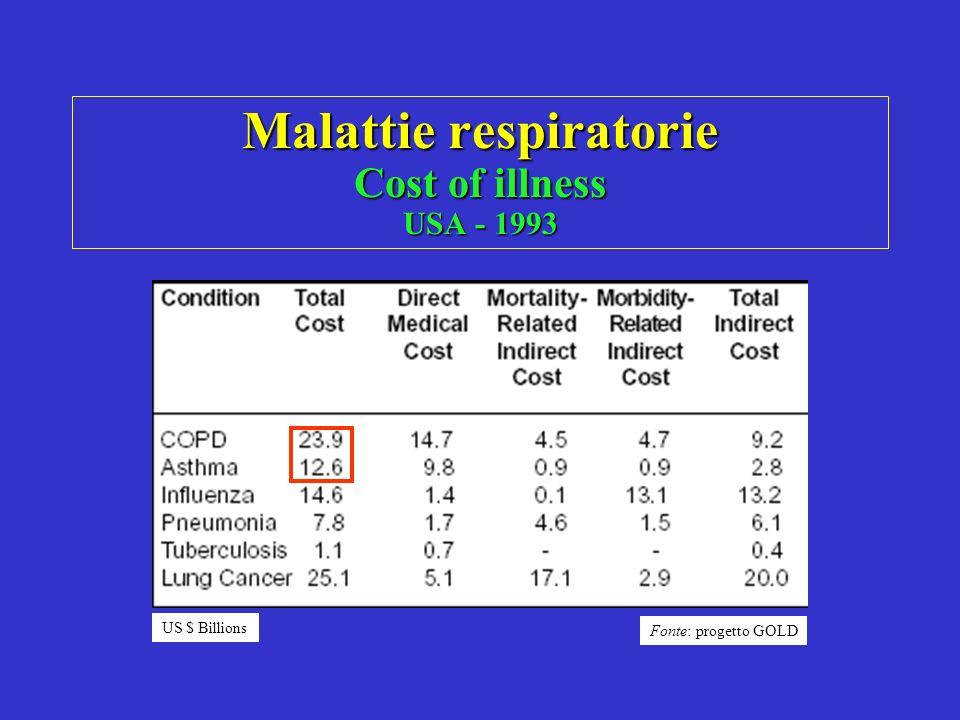 Malattie respiratorie Cost of illness USA - 1993 US $ Billions Fonte: progetto GOLD