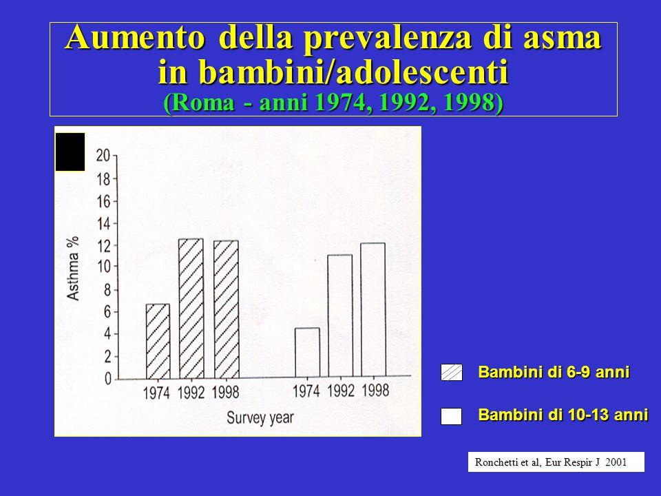 Aumento della prevalenza di asma in bambini/adolescenti (Roma - anni 1974, 1992, 1998) Bambini di 10-13 anni Bambini di 10-13 anni Bambini di 6-9 anni