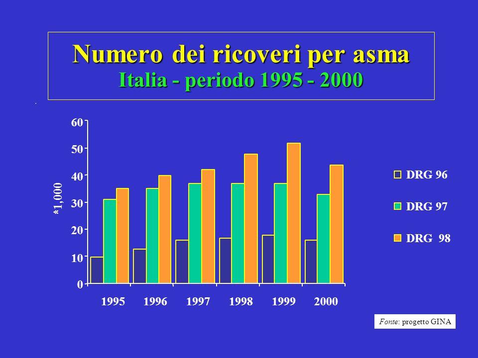 Numero dei ricoveri per asma Italia - periodo 1995 - 2000 0 10 20 30 40 50 60 199519961997199819992000 *1,000 DRG 96 DRG 97 DRG 98 Fonte: progetto GIN