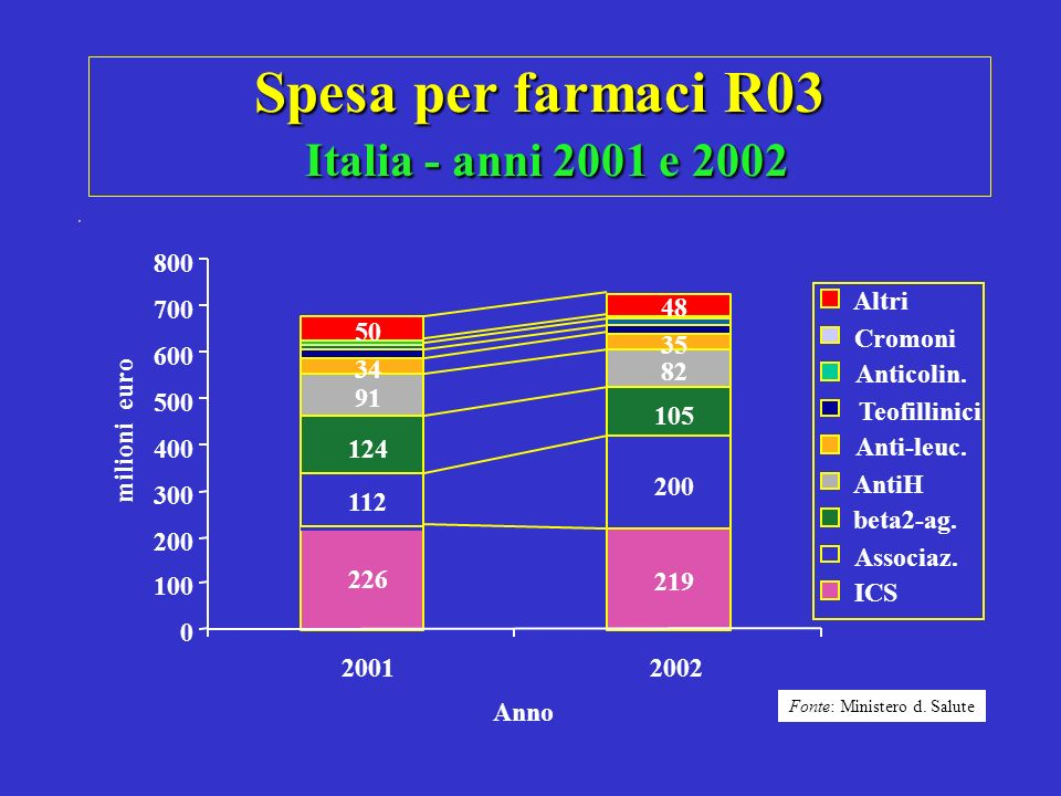 Spesa per farmaci R03 Italia - anni 2001 e 2002 226 219 112 200 124 105 91 82 50 48 35 34 0 100 200 300 400 500 600 700 800 20012002 Anno milioni euro