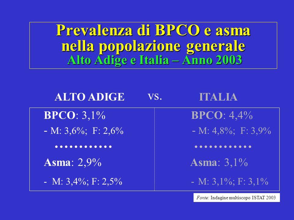 Prevalenza di BPCO e asma nella popolazione generale Alto Adige e Italia – Anno 2003 BPCO: 3,1% BPCO: 4,4% - M: 3,6%; F: 2,6% - M: 4,8%; F: 3,9% Asma: