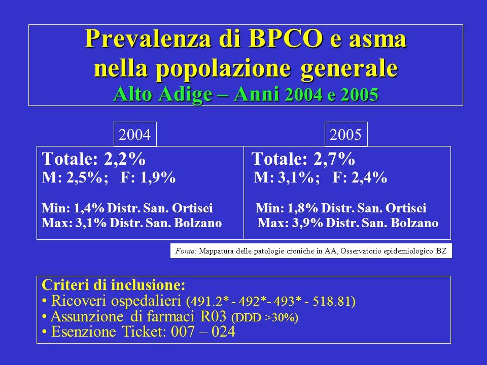 Prevalenza di BPCO e asma nella popolazione generale Alto Adige – Anni 2004 e 2005 Totale: 2,2% Totale: 2,7% M: 2,5%; F: 1,9% M: 3,1%; F: 2,4% Min: 1,
