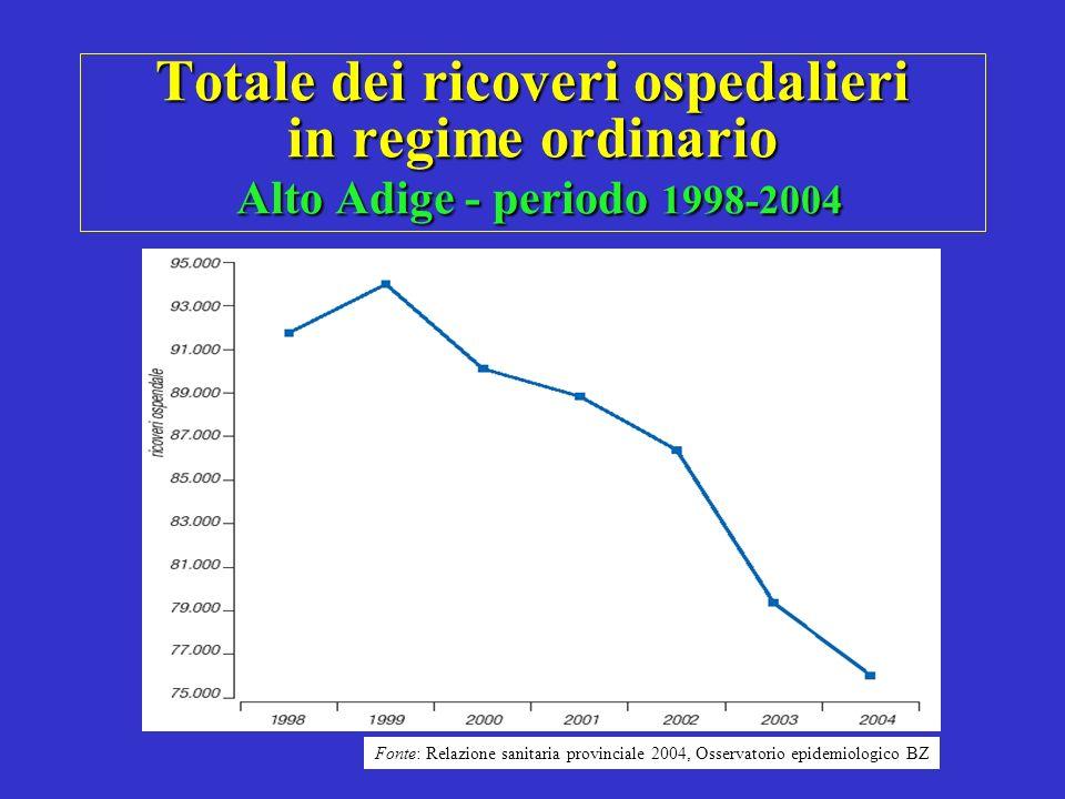 Totale dei ricoveri ospedalieri in regime ordinario Alto Adige - periodo 1998-2004 Fonte: Relazione sanitaria provinciale 2004, Osservatorio epidemiol