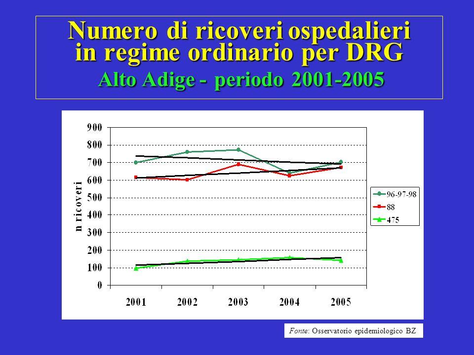 Numero di ricoveri ospedalieri in regime ordinario per DRG Alto Adige - periodo 2001-2005 Fonte: Osservatorio epidemiologico BZ
