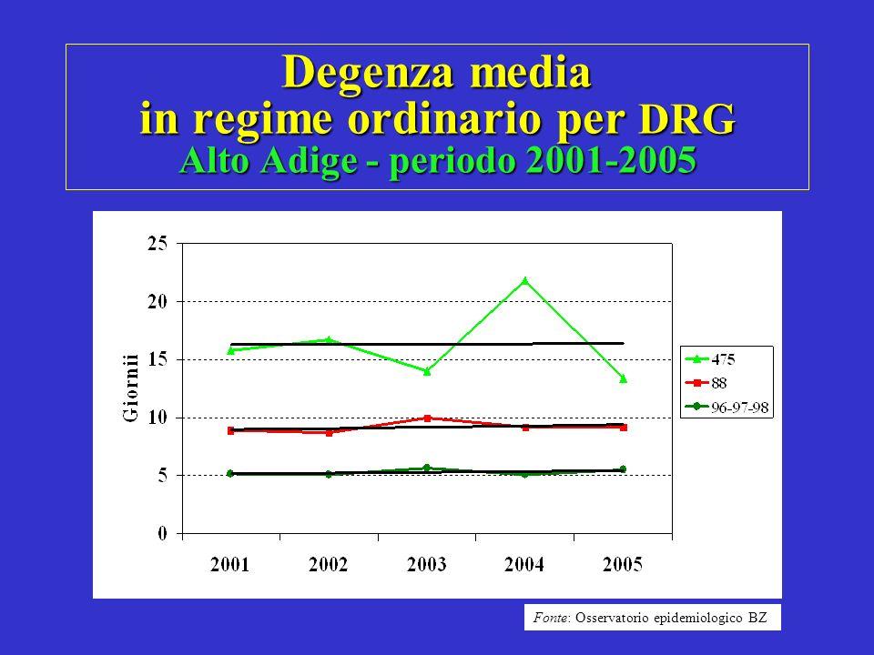 Degenza media in regime ordinario per DRG Alto Adige - periodo 2001-2005 Fonte: Osservatorio epidemiologico BZ