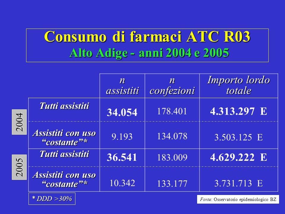 Consumo di farmaci ATC R03 Alto Adige - anni 2004 e 2005 n assistiti n confezioni Importo lordo totale Tutti assistiti Assistiti con uso costante* 34.