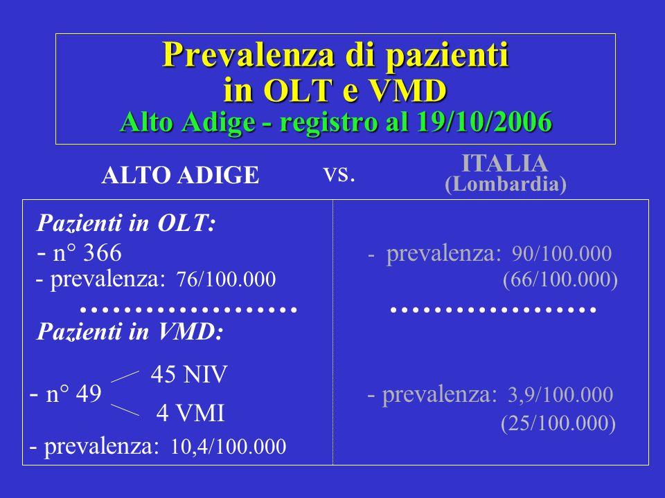 Prevalenza di pazienti in OLT e VMD Alto Adige - registro al 19/10/2006 Pazienti in OLT: - n° 366 - prevalenza: 90/100.000 - prevalenza: 76/100.000 (6