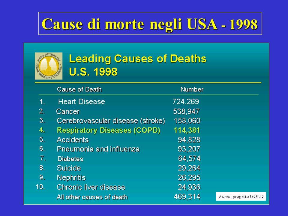 0 0.5 1.5 1.0 2.0 2.5 3.0 1965 - 1998 -59%-64%-35%+163%-7% Coronaro-patieInfartoAltreMalattieCVBPCO Tutte le altre cause Proporzione della frequenza del 1965 Variazione percentuale della mortalità aggiustata per età in USA Fonte: progetto GOLD