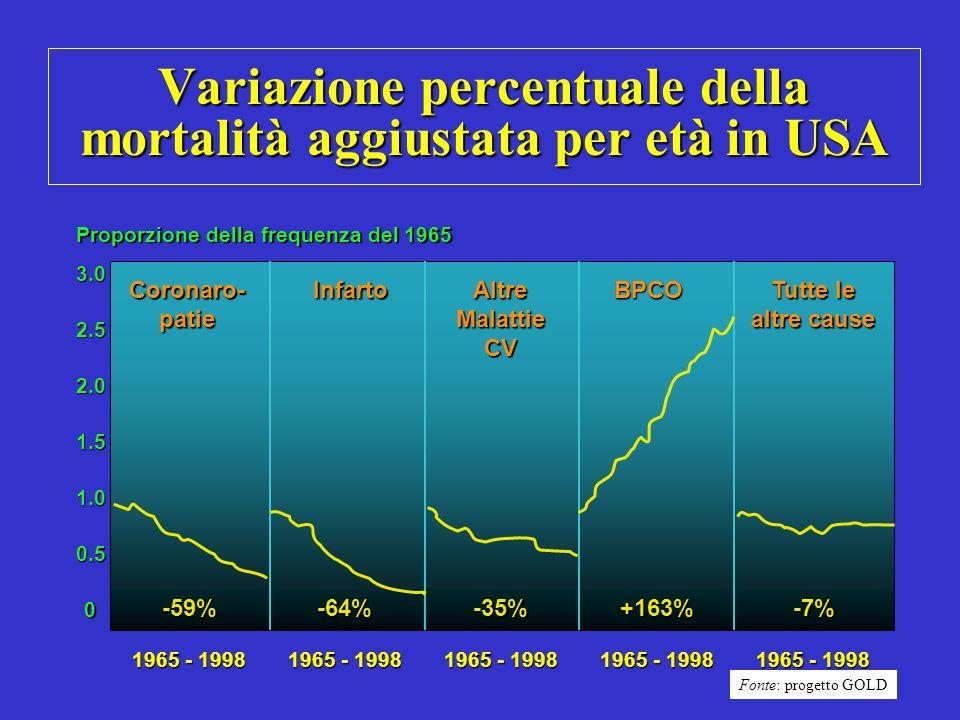 Prevalenza di BPCO e asma nella popolazione generale Alto Adige – Anni 2004 e 2005 Totale: 2,2% Totale: 2,7% M: 2,5%; F: 1,9% M: 3,1%; F: 2,4% Min: 1,4% Distr.