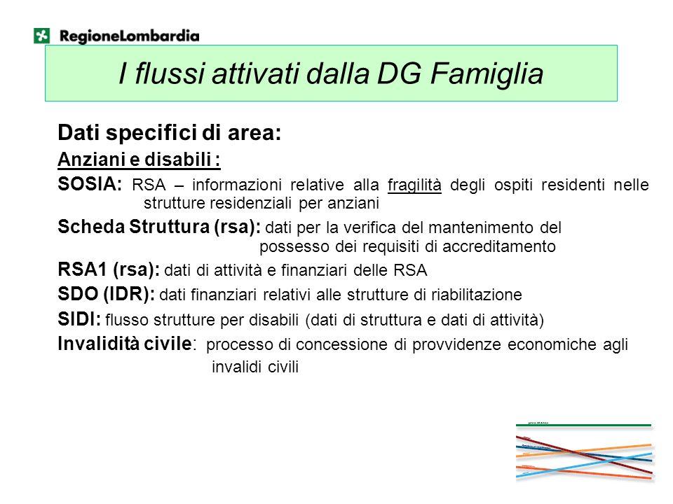 I flussi attivati dalla DG Famiglia Dati specifici di area: Anziani e disabili : SOSIA: RSA – informazioni relative alla fragilità degli ospiti reside