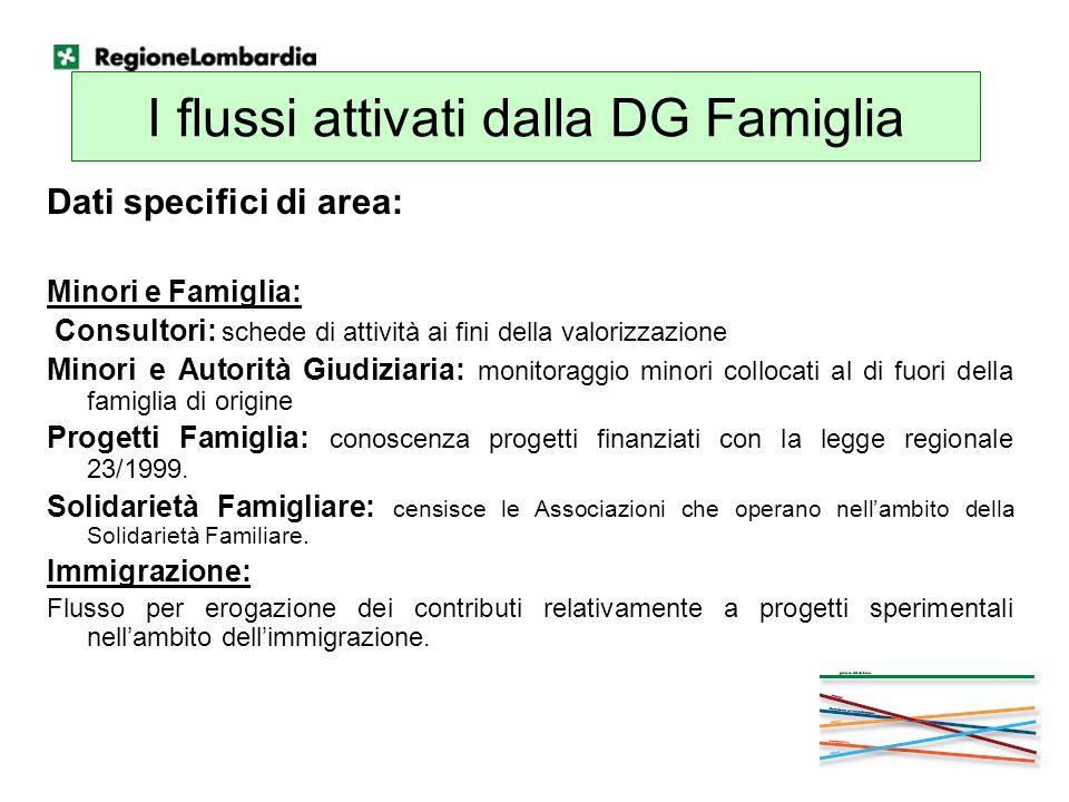 I flussi attivati dalla DG Famiglia Dati specifici di area: Minori e Famiglia: Consultori: schede di attività ai fini della valorizzazione Minori e Au
